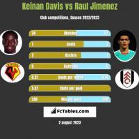 Keinan Davis vs Raul Jimenez h2h player stats