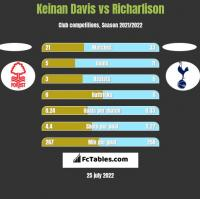 Keinan Davis vs Richarlison h2h player stats