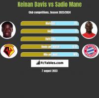 Keinan Davis vs Sadio Mane h2h player stats