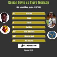 Keinan Davis vs Steve Morison h2h player stats