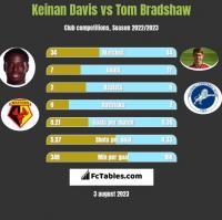 Keinan Davis vs Tom Bradshaw h2h player stats