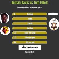 Keinan Davis vs Tom Elliott h2h player stats