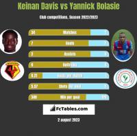 Keinan Davis vs Yannick Bolasie h2h player stats
