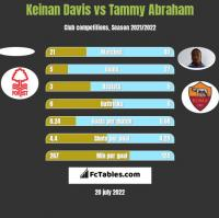 Keinan Davis vs Tammy Abraham h2h player stats