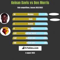 Keinan Davis vs Ben Morris h2h player stats