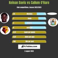 Keinan Davis vs Callum O'Hare h2h player stats