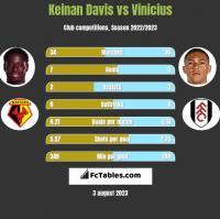 Keinan Davis vs Vinicius h2h player stats