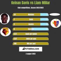 Keinan Davis vs Liam Millar h2h player stats