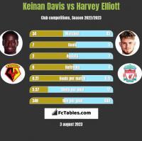 Keinan Davis vs Harvey Elliott h2h player stats