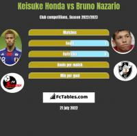 Keisuke Honda vs Bruno Nazario h2h player stats