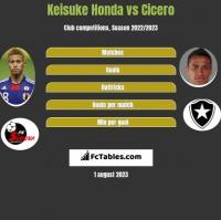 Keisuke Honda vs Cicero h2h player stats