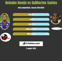 Keisuke Honda vs Guilherme Santos h2h player stats