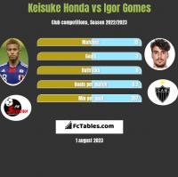 Keisuke Honda vs Igor Gomes h2h player stats