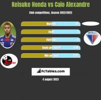 Keisuke Honda vs Caio Alexandre h2h player stats