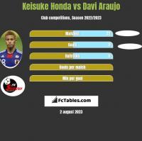 Keisuke Honda vs Davi Araujo h2h player stats