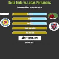 Keita Endo vs Lucas Fernandes h2h player stats