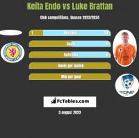 Keita Endo vs Luke Brattan h2h player stats