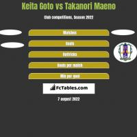 Keita Goto vs Takanori Maeno h2h player stats