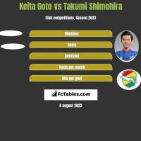 Keita Goto vs Takumi Shimohira h2h player stats