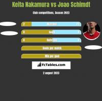 Keita Nakamura vs Joao Schimdt h2h player stats