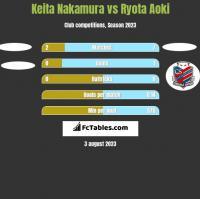 Keita Nakamura vs Ryota Aoki h2h player stats