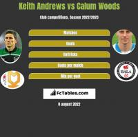 Keith Andrews vs Calum Woods h2h player stats