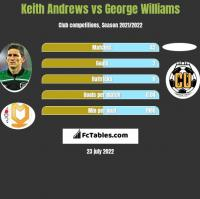 Keith Andrews vs George Williams h2h player stats