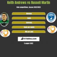Keith Andrews vs Russell Martin h2h player stats