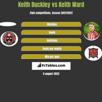 Keith Buckley vs Keith Ward h2h player stats