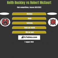 Keith Buckley vs Robert McCourt h2h player stats