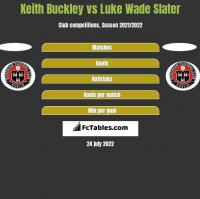 Keith Buckley vs Luke Wade Slater h2h player stats