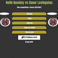 Keith Buckley vs Conor Levingston h2h player stats