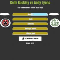 Keith Buckley vs Andy Lyons h2h player stats