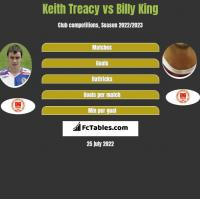 Keith Treacy vs Billy King h2h player stats