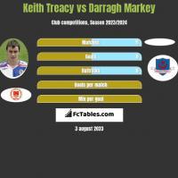 Keith Treacy vs Darragh Markey h2h player stats