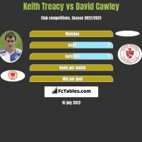 Keith Treacy vs David Cawley h2h player stats
