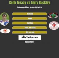 Keith Treacy vs Garry Buckley h2h player stats