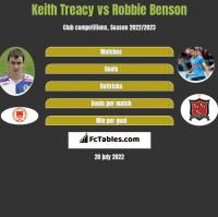 Keith Treacy vs Robbie Benson h2h player stats