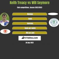 Keith Treacy vs Will Seymore h2h player stats