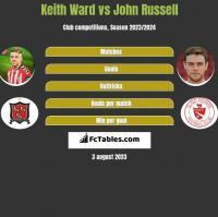 Keith Ward vs John Russell h2h player stats