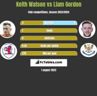 Keith Watson vs Liam Gordon h2h player stats