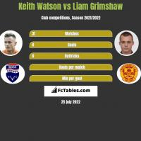 Keith Watson vs Liam Grimshaw h2h player stats