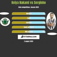 Keiya Nakami vs Serginho h2h player stats