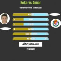 Keko vs Anuar h2h player stats