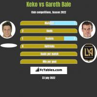 Keko vs Gareth Bale h2h player stats