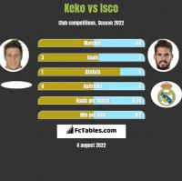 Keko vs Isco h2h player stats