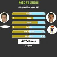 Keko vs Luismi h2h player stats