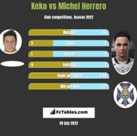 Keko vs Michel Herrero h2h player stats