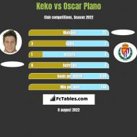 Keko vs Oscar Plano h2h player stats