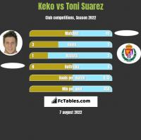 Keko vs Toni Suarez h2h player stats